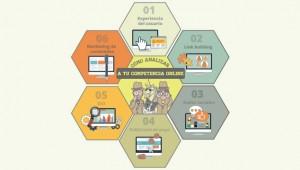 Cómo analizar a tu competencia online